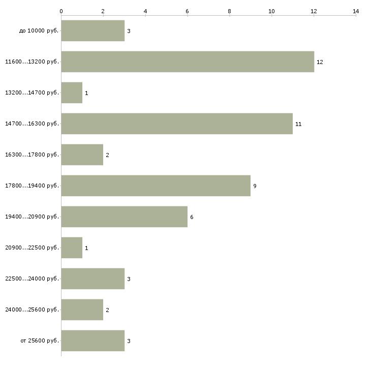 Найти работу мойщик подвижного состава  - График распределения вакансий «мойщик подвижного состава» по зарплате