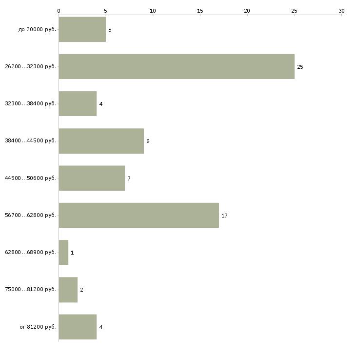 Найти работу монтажник строительных конструкций  - График распределения вакансий «монтажник строительных конструкций» по зарплате