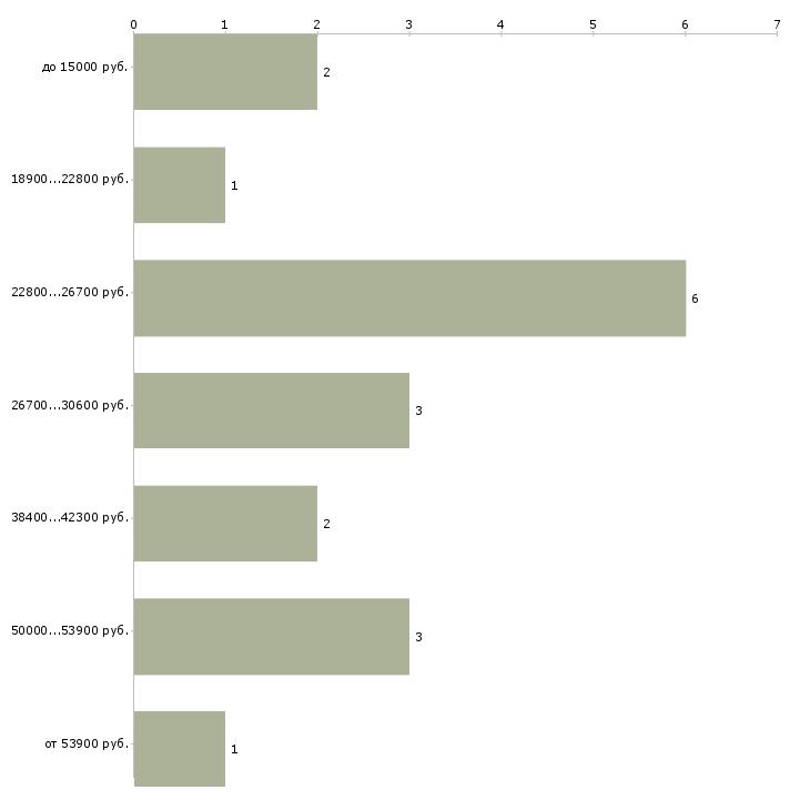 Найти работу моторист  - График распределения вакансий «моторист» по зарплате
