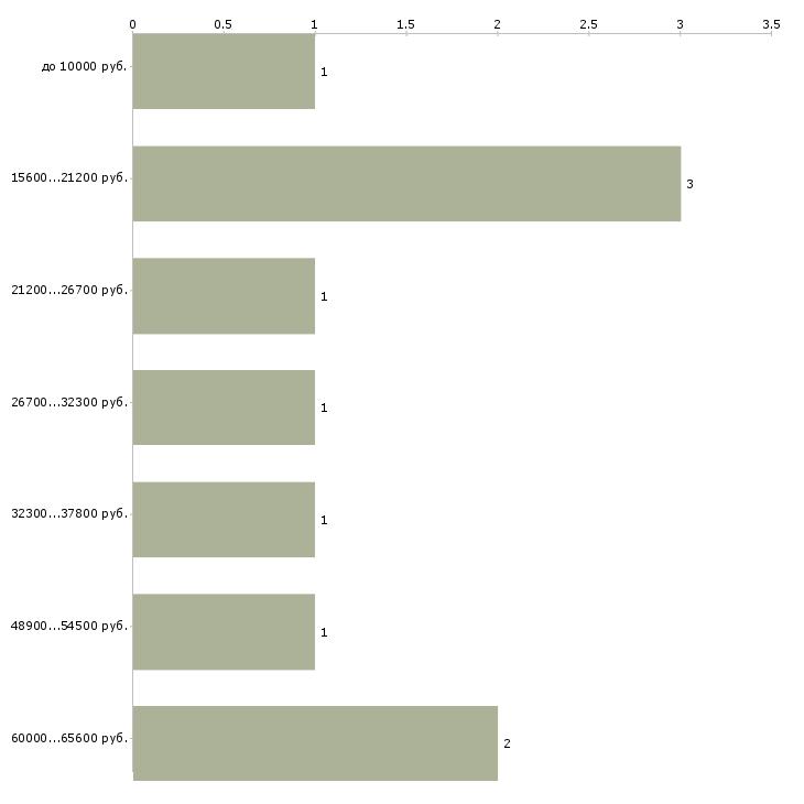 Найти работу музыкальный редактор  - График распределения вакансий «музыкальный редактор» по зарплате