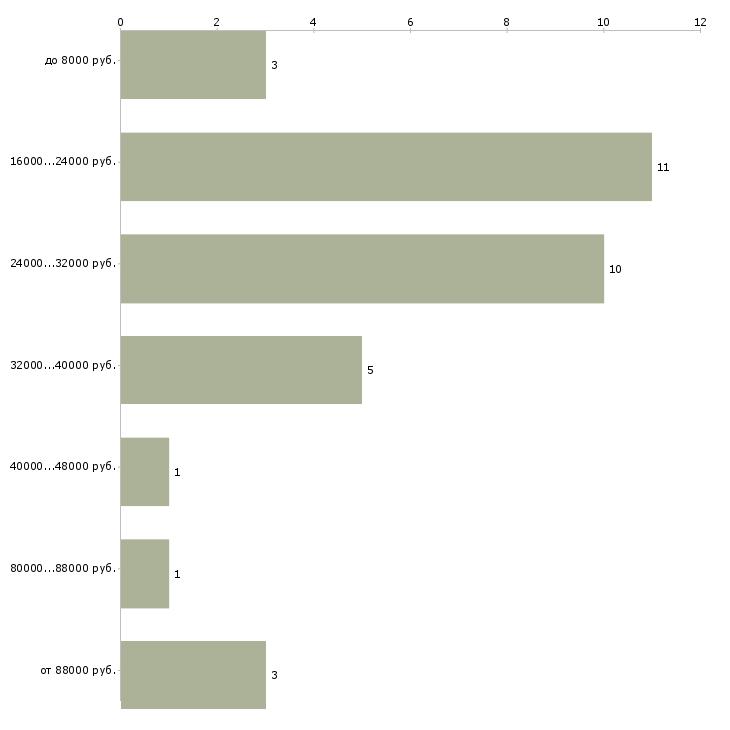 Найти работу музыкальный руководитель  - График распределения вакансий «музыкальный руководитель» по зарплате