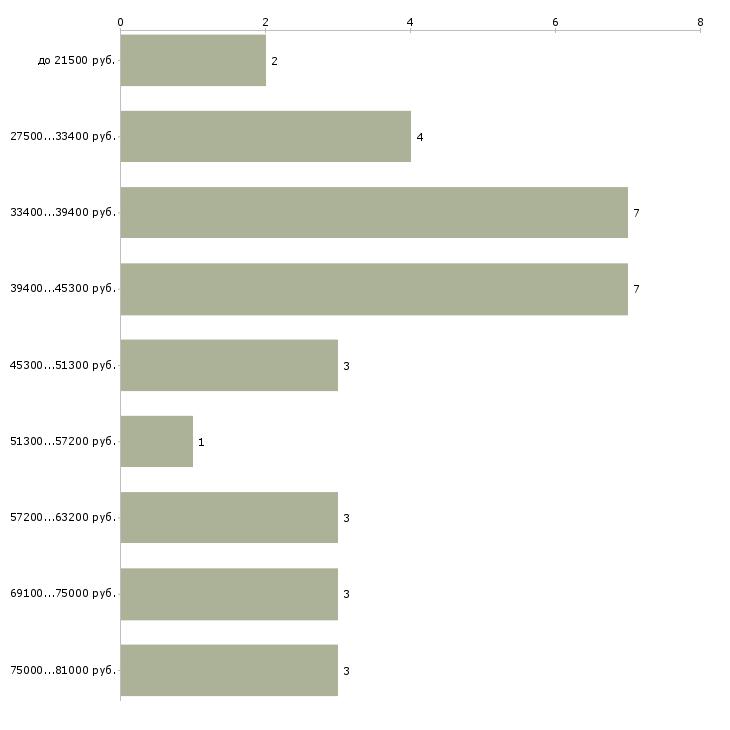 Найти работу мчс  - График распределения вакансий «мчс» по зарплате