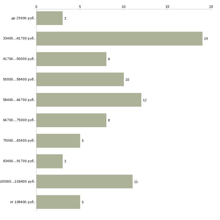 Найти работу начальник отдела контроля качества  - График распределения вакансий «начальник отдела контроля качества» по зарплате