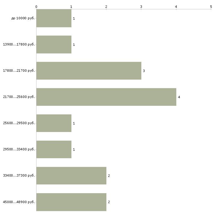 Найти работу нянечка  - График распределения вакансий «нянечка» по зарплате