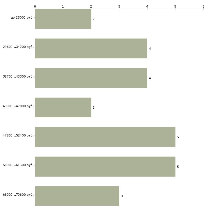 Найти работу озеленитель  - График распределения вакансий «озеленитель» по зарплате