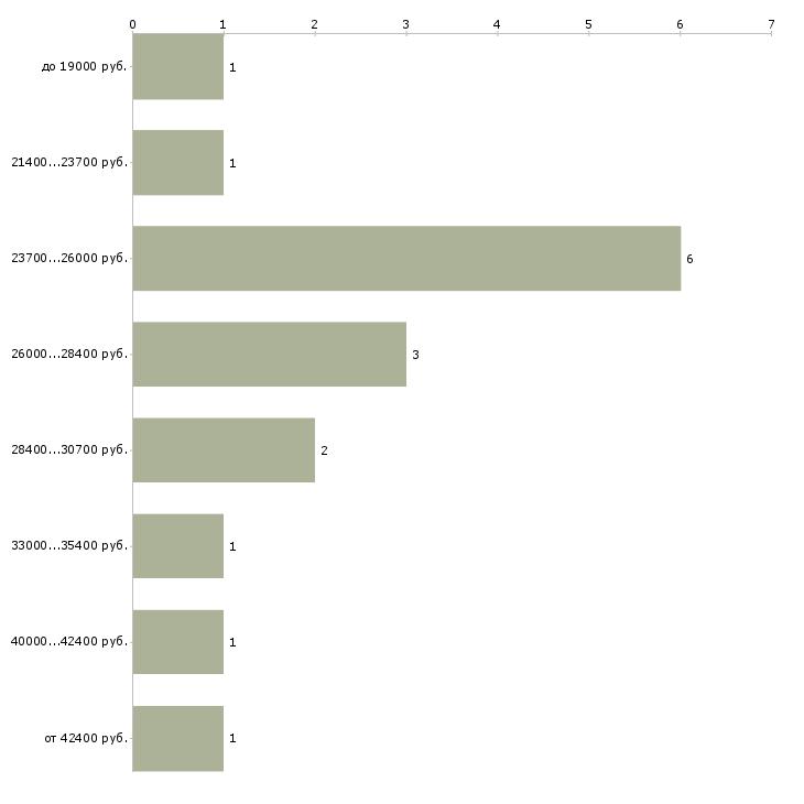 Найти работу оператор аттракционов  - График распределения вакансий «оператор аттракционов» по зарплате