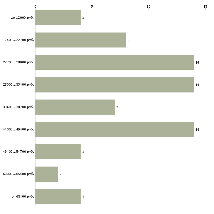 Найти работу оператор диспетчерской службы  - График распределения вакансий «оператор диспетчерской службы» по зарплате