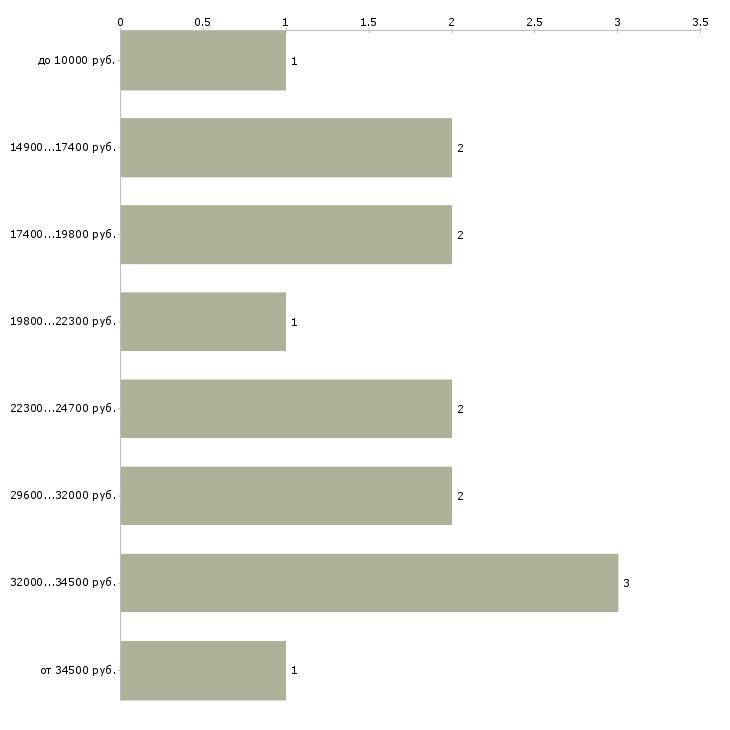Найти работу оператор стиральных машин  - График распределения вакансий «оператор стиральных машин» по зарплате
