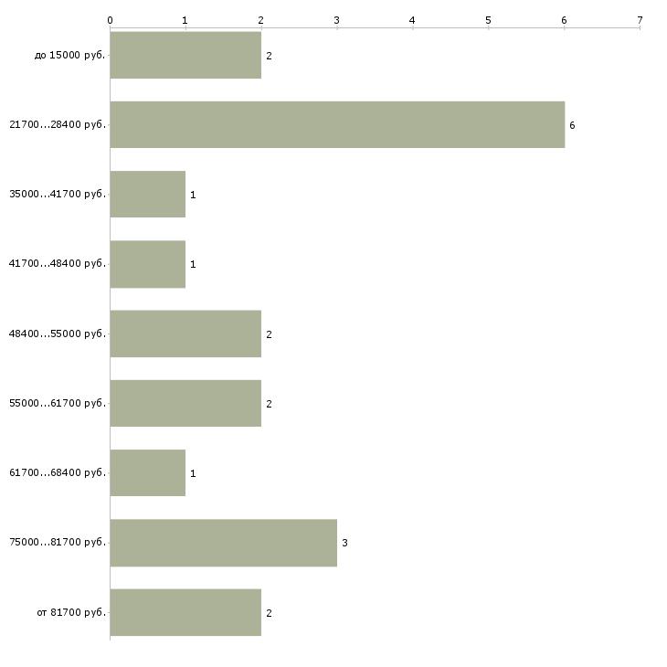 Найти работу отдел кадров  - График распределения вакансий «отдел кадров» по зарплате