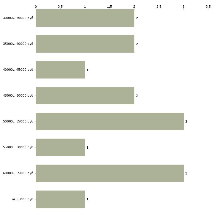 Найти работу патентовед  - График распределения вакансий «патентовед» по зарплате
