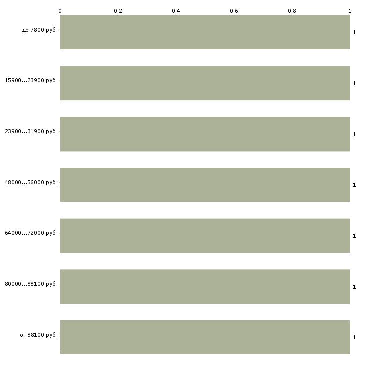 Найти работу патологоанатом  - График распределения вакансий «патологоанатом» по зарплате