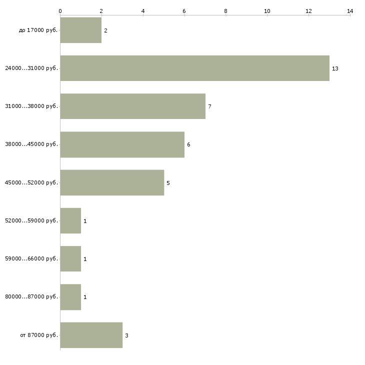 Найти работу переводчик английского языка  - График распределения вакансий «переводчик английского языка» по зарплате