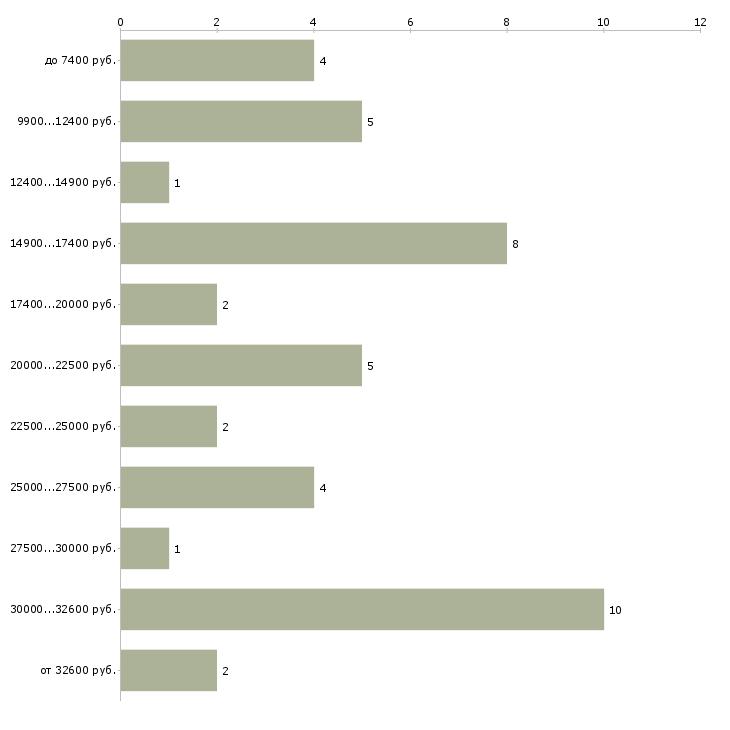 Найти работу переплетчик  - График распределения вакансий «переплетчик» по зарплате
