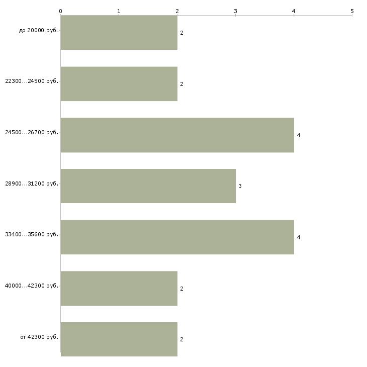 Найти работу печатник  - График распределения вакансий «печатник» по зарплате