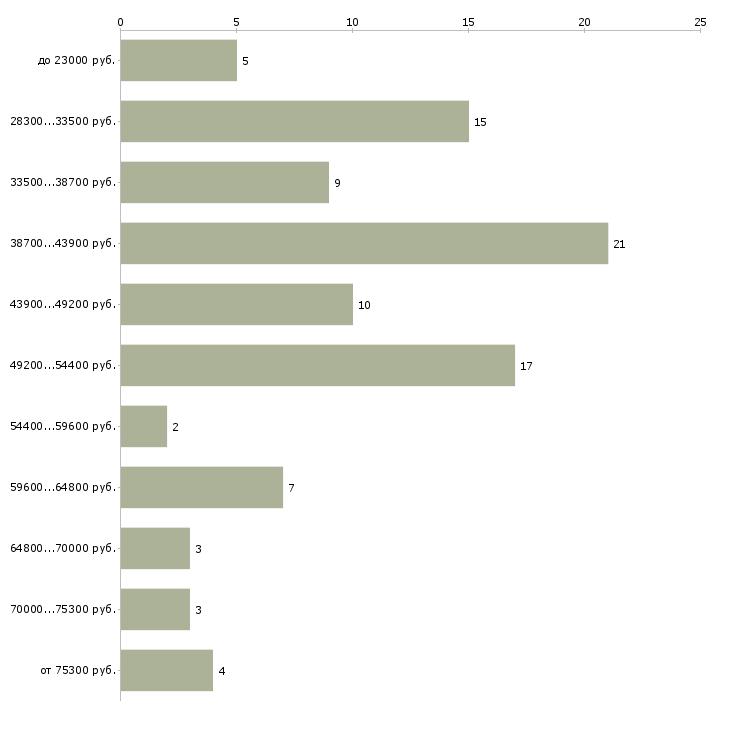Найти работу помощница по хозяйству  - График распределения вакансий «помощница по хозяйству» по зарплате