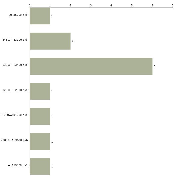 Найти работу программист c++  - График распределения вакансий «программист c++» по зарплате