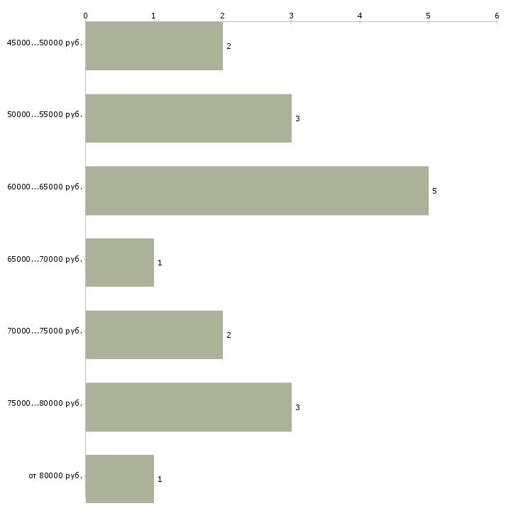 Найти работу программист delphi  - График распределения вакансий «программист delphi» по зарплате