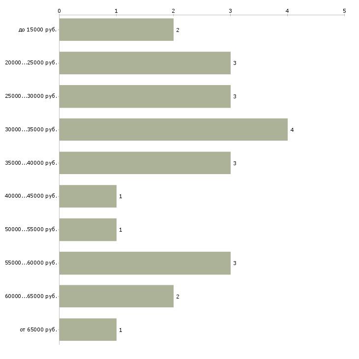 Найти работу продажа металлопроката  - График распределения вакансий «продажа металлопроката» по зарплате