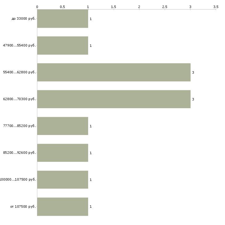 Найти работу продакт менеджер  - График распределения вакансий «продакт менеджер» по зарплате