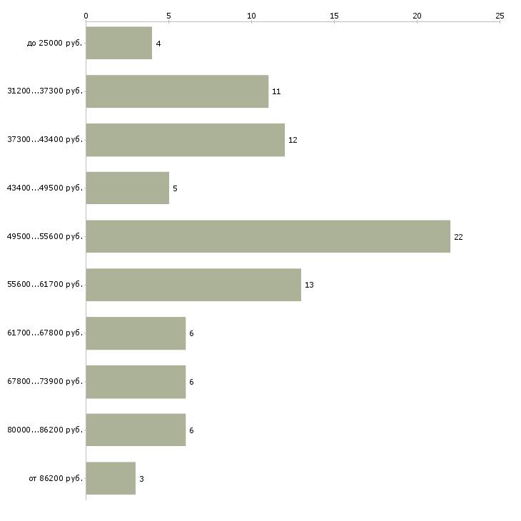 Найти работу проектировщик слаботочных систем  - График распределения вакансий «проектировщик слаботочных систем» по зарплате
