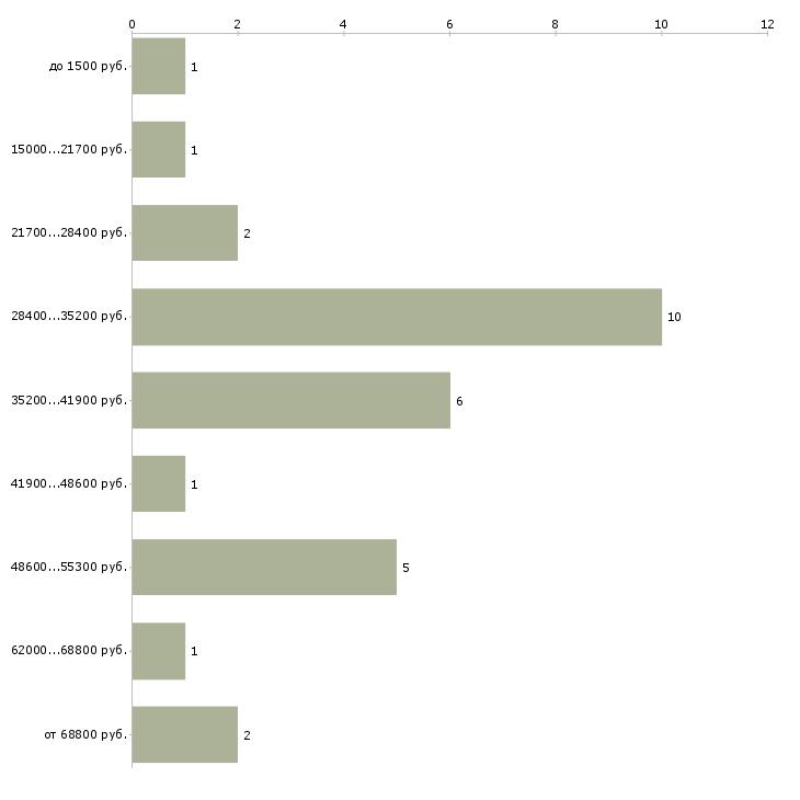 Найти работу рабочий на стройку  - График распределения вакансий «рабочий на стройку» по зарплате