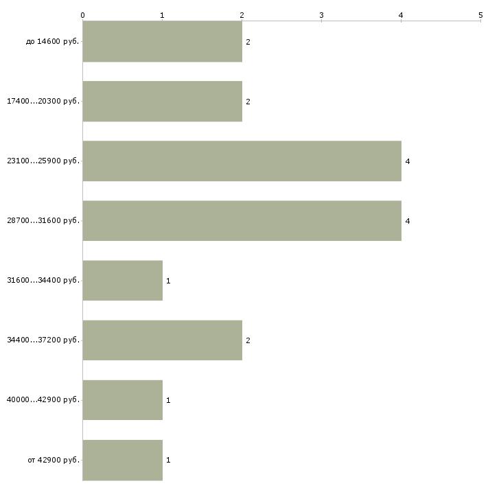 Найти работу радиотехник  - График распределения вакансий «радиотехник» по зарплате
