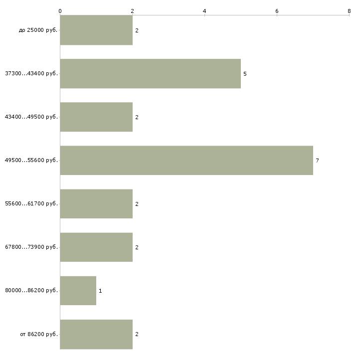 Найти работу руководитель отдела аренды  - График распределения вакансий «руководитель отдела аренды» по зарплате
