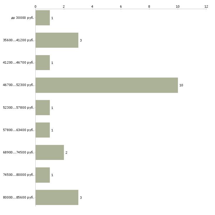 Найти работу руководитель секретариата  - График распределения вакансий «руководитель секретариата» по зарплате