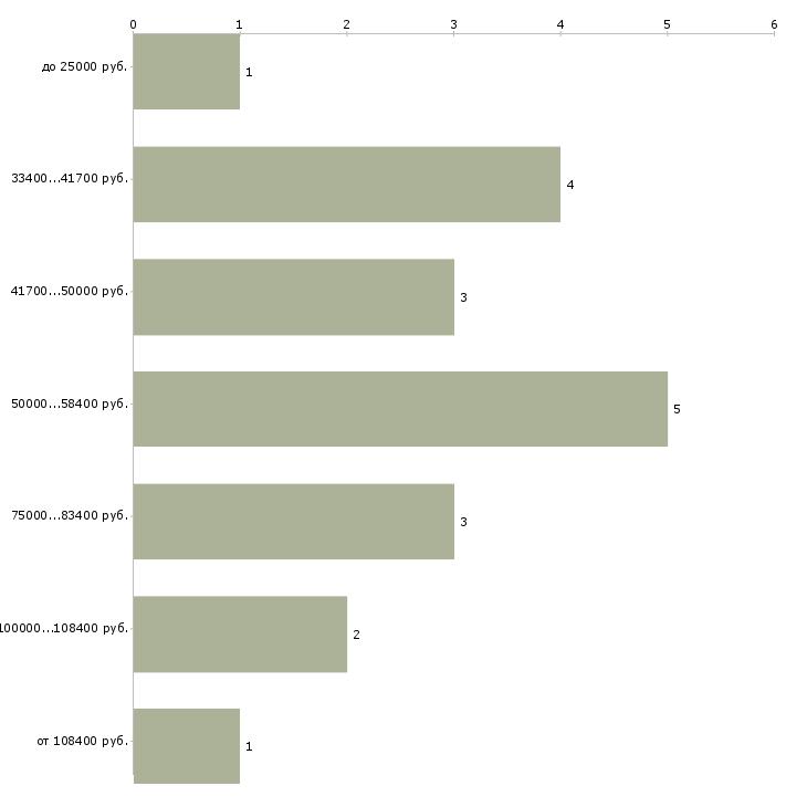 Найти работу руководитель технической службы  - График распределения вакансий «руководитель технической службы» по зарплате
