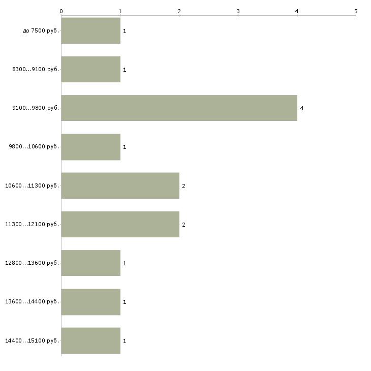 Найти работу санитарка  - График распределения вакансий «санитарка» по зарплате