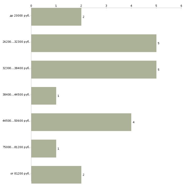 Найти работу секретарь референт  - График распределения вакансий «секретарь референт» по зарплате