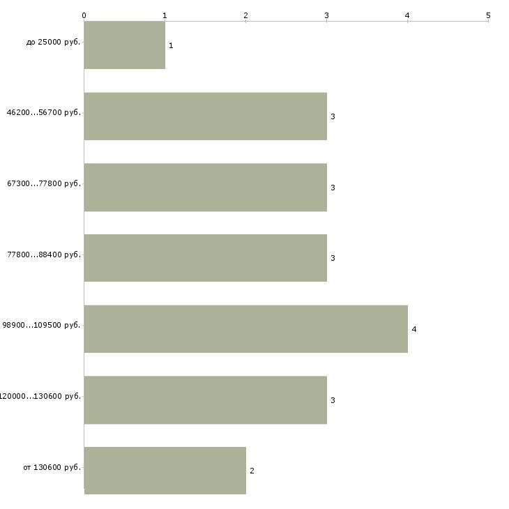 Найти работу специалист по бережливому производству  - График распределения вакансий «специалист по бережливому производству» по зарплате