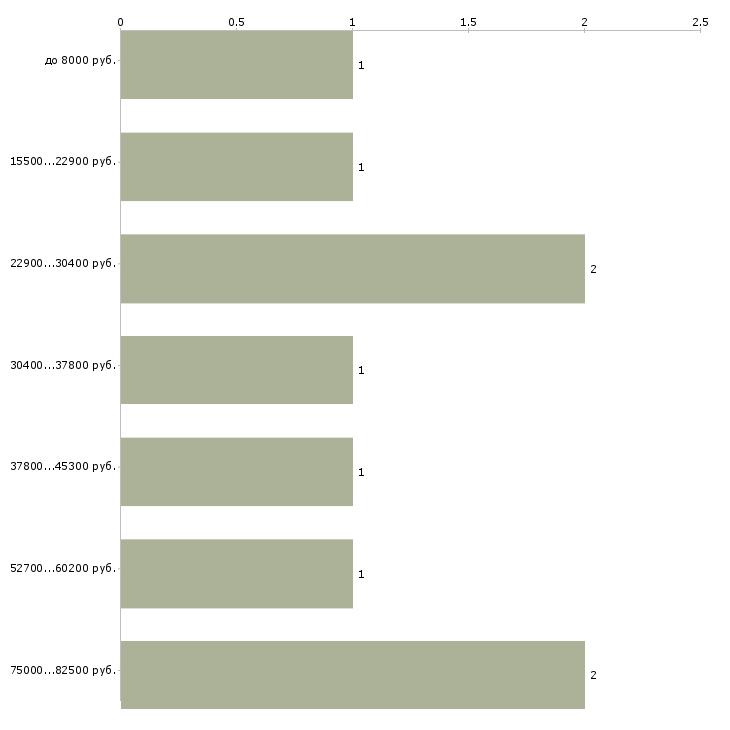 Найти работу специалист по недвижимости  - График распределения вакансий «специалист по недвижимости» по зарплате
