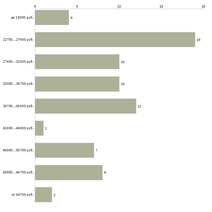 Найти работу специалист по обслуживанию частных лиц  - График распределения вакансий «специалист по обслуживанию частных лиц» по зарплате