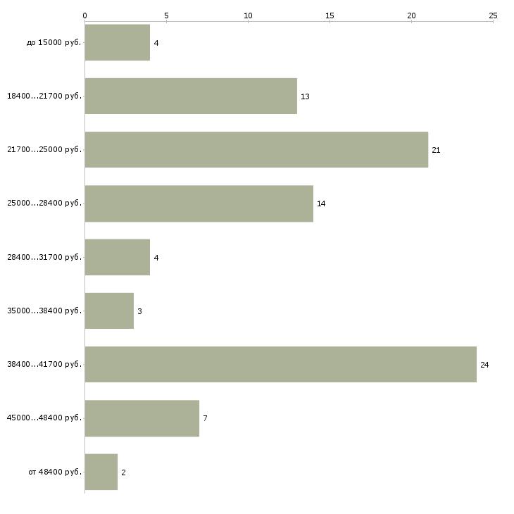 Найти работу специалист по работе с населением  - График распределения вакансий «специалист по работе с населением» по зарплате