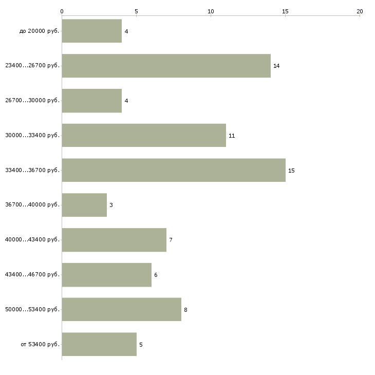 Найти работу специалист по работе с претензиями  - График распределения вакансий «специалист по работе с претензиями» по зарплате