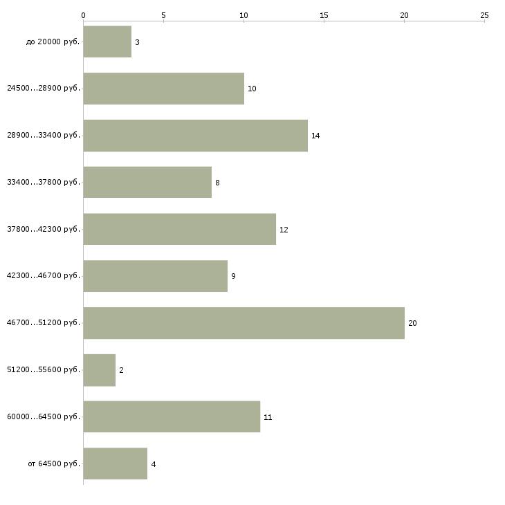 Найти работу специалист по таможенному оформлению  - График распределения вакансий «специалист по таможенному оформлению» по зарплате