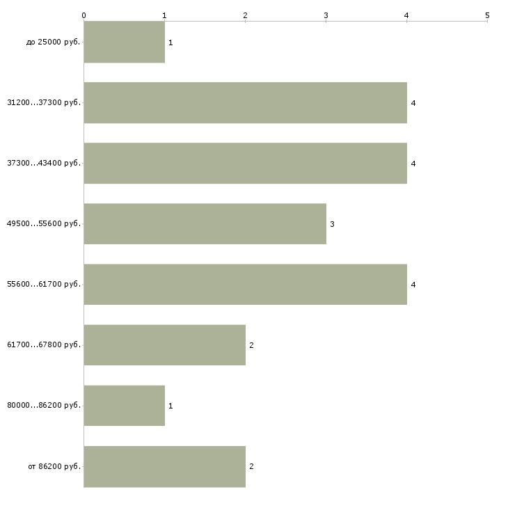 Найти работу специалист техподдержки  - График распределения вакансий «специалист техподдержки» по зарплате