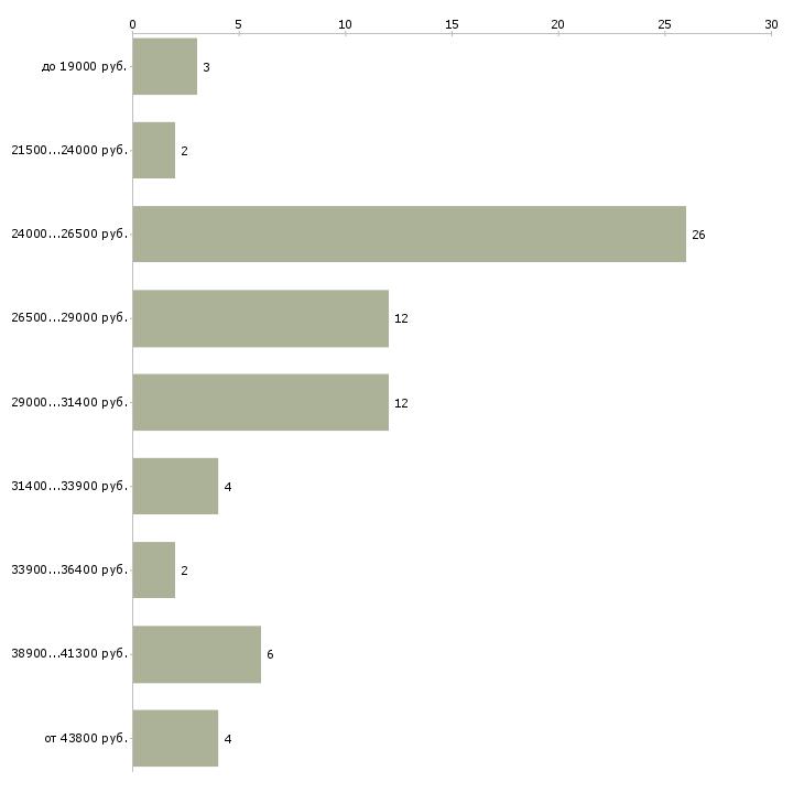 Найти работу старший охранник  - График распределения вакансий «старший охранник» по зарплате