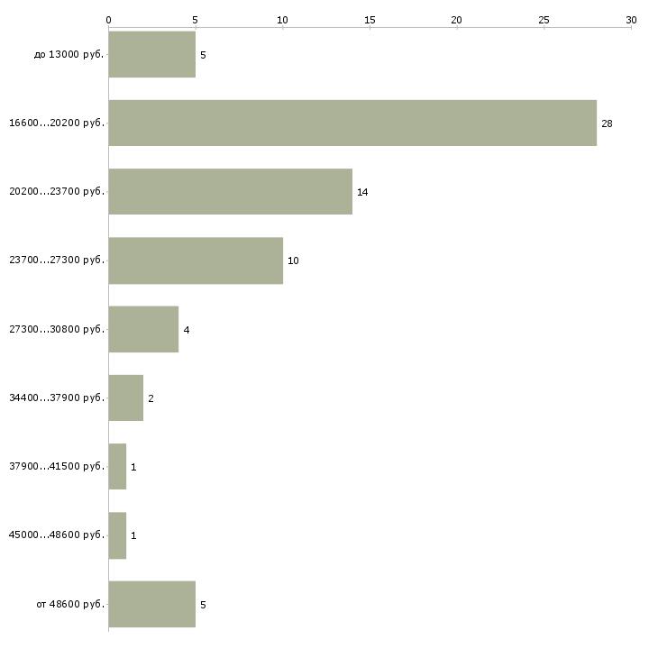 Найти работу телефонист  - График распределения вакансий «телефонист» по зарплате