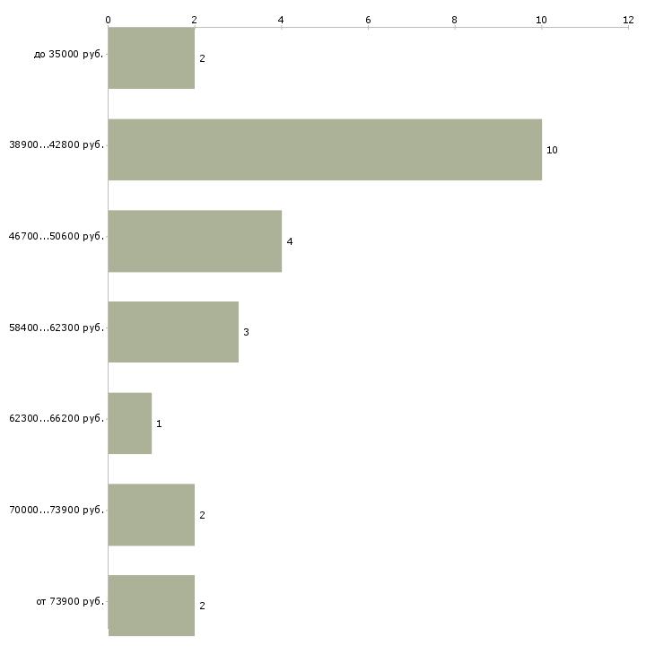 Найти работу техник проектировщик  - График распределения вакансий «техник проектировщик» по зарплате