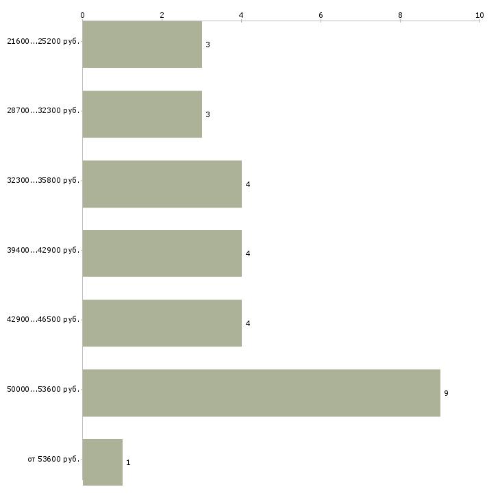 Найти работу тренер по аквааэробике  - График распределения вакансий «тренер по аквааэробике» по зарплате