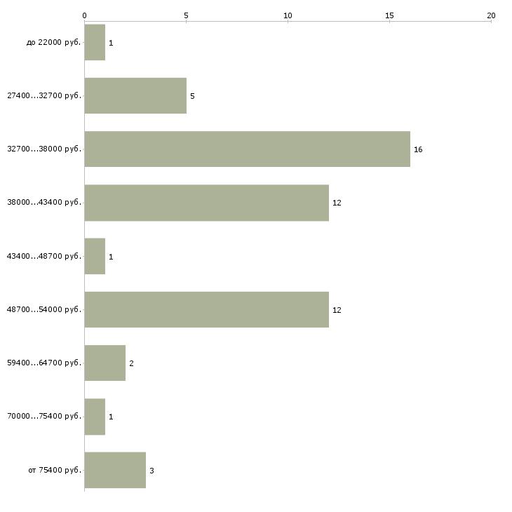 Найти работу управляющий кафе  - График распределения вакансий «управляющий кафе» по зарплате