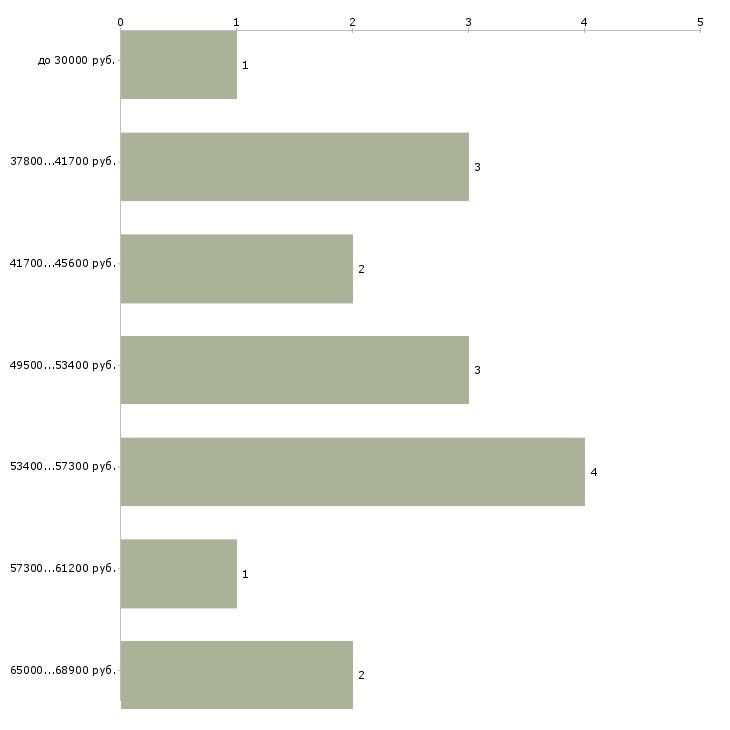 Найти работу управляющий рестораном  - График распределения вакансий «управляющий рестораном» по зарплате