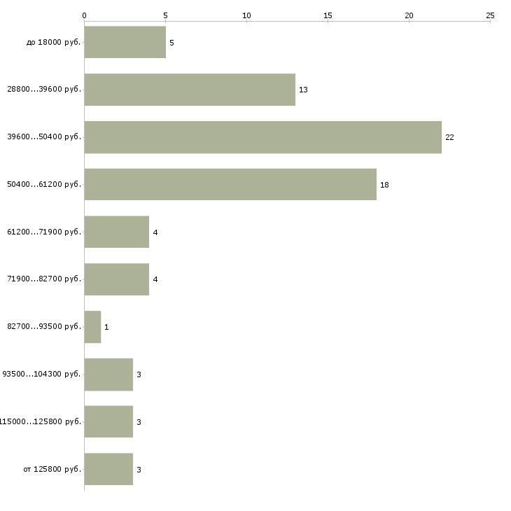 Найти работу уролог  - График распределения вакансий «уролог» по зарплате