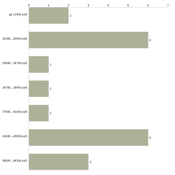 Найти работу учитель немецкого языка  - График распределения вакансий «учитель немецкого языка» по зарплате