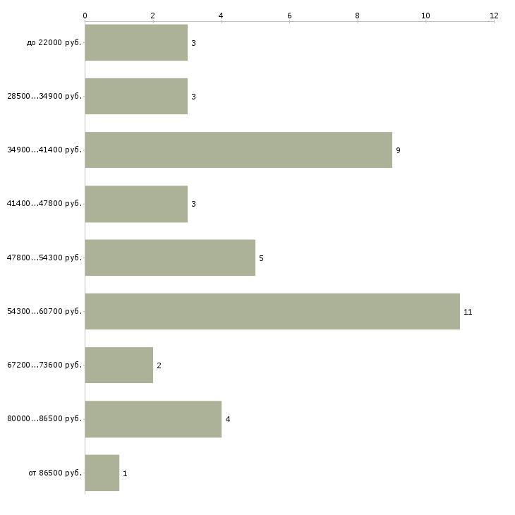 Найти работу физиотерапевт  - График распределения вакансий «физиотерапевт» по зарплате