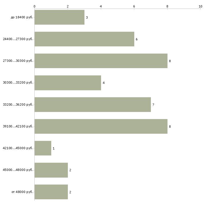 Найти работу хаус мастер  - График распределения вакансий «хаус мастер» по зарплате