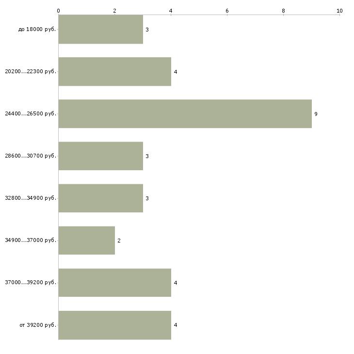 Найти работу экскурсовод  - График распределения вакансий «экскурсовод» по зарплате