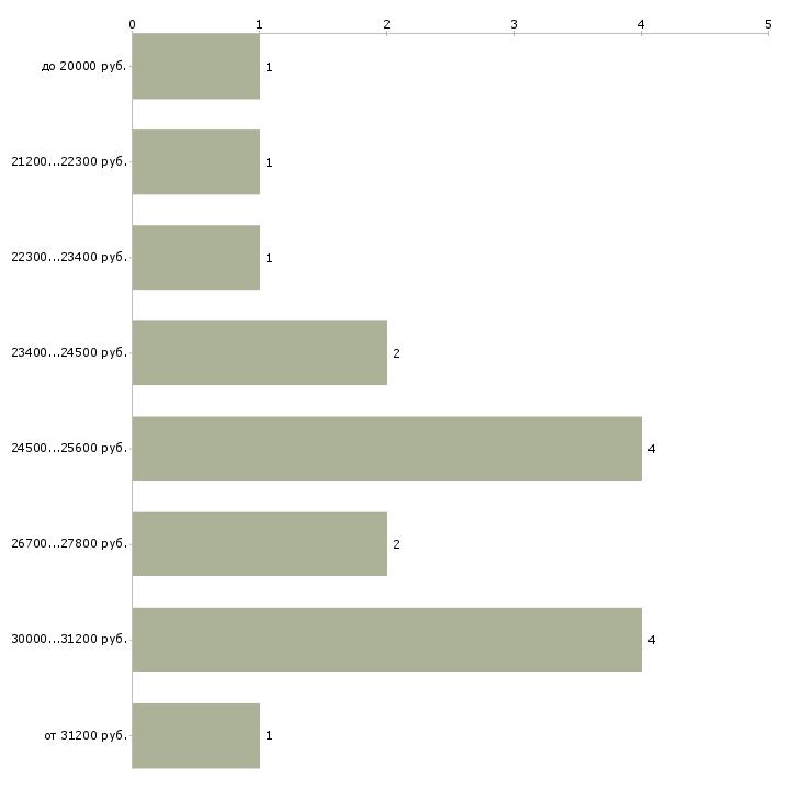 Найти работу 2 3 часа в день  - График распределения вакансий «2 3 часа в день» по зарплате